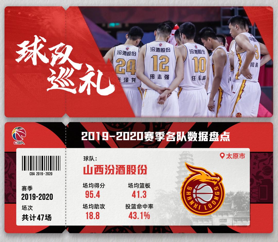 2020-21赛季CBA球队巡礼之山西汾酒股份