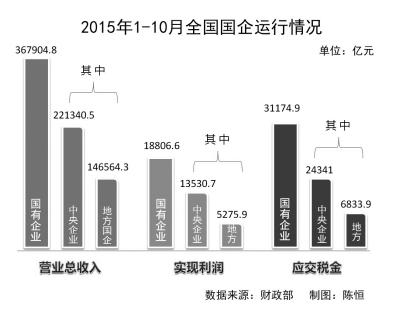2015年1-10月全国国企运行情况(注:此图为示意图,非实际比例。)