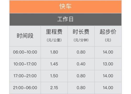 在北京,滴滴部分高峰時段起步價漲1元 快看看吧