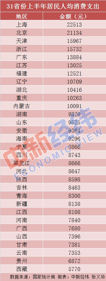 31省份上半年人均消费榜:京沪超2万,钱都花哪儿了