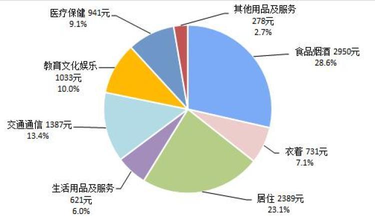 ↑2019上半年全国居民人均消费支出及构成。来源:国家统计局