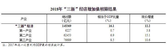 """2018年我国""""三新""""经济增加值为145369亿元"""