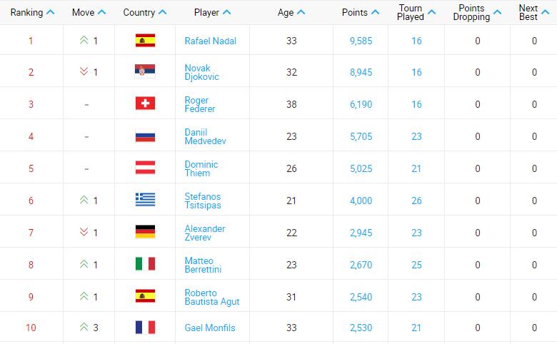 ATP最新排名(截至2019年11月4日)