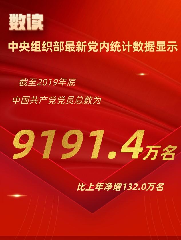 中国共产党党员总数达9191.4万名_共产党员网