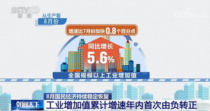 我國經濟運行持續穩定恢復 工業增加值累計增速年內首次由負轉正
