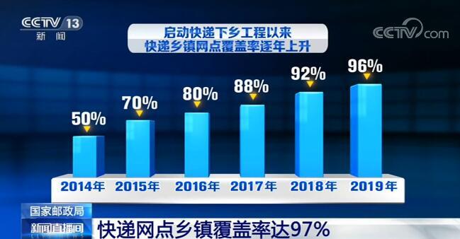 """快递网点乡镇覆盖率达97% 基本实现了""""乡乡有网点"""""""
