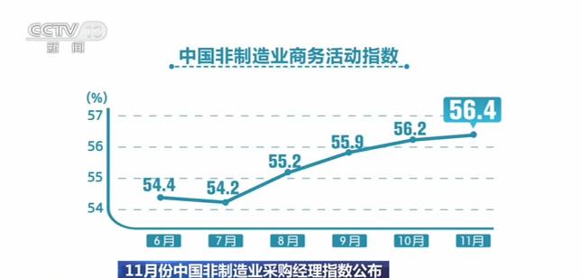 中國非制造業采購經理指數公布 建筑業景氣度高位回升