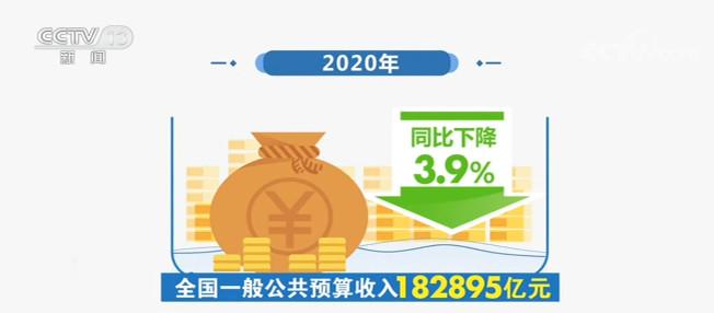 财政部公布新数据 2020年全国一般公共预算收入18.29万亿元