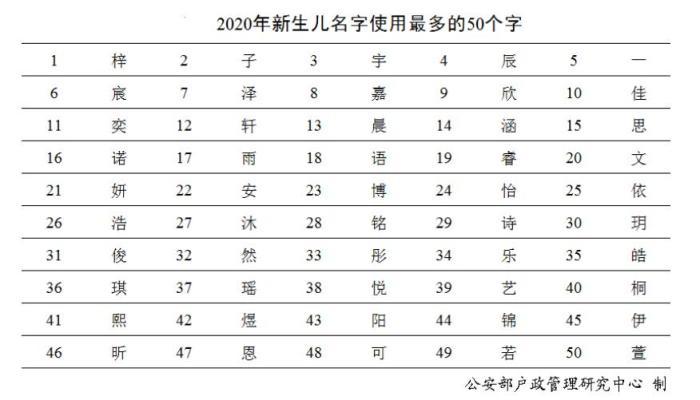 """""""奕辰""""和""""一诺""""成为2020年新生儿取名最多选择"""