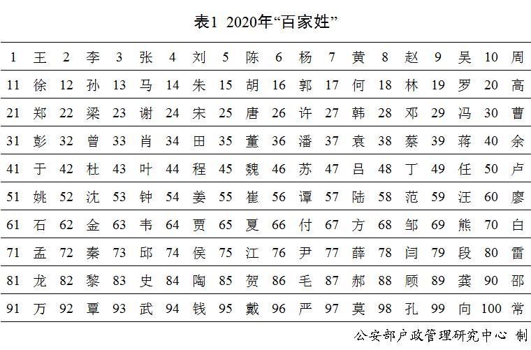 """2020年新生儿最流行取那些名字?""""梓""""""""子""""""""宇""""""""辰""""""""一""""最受父母喜爱"""