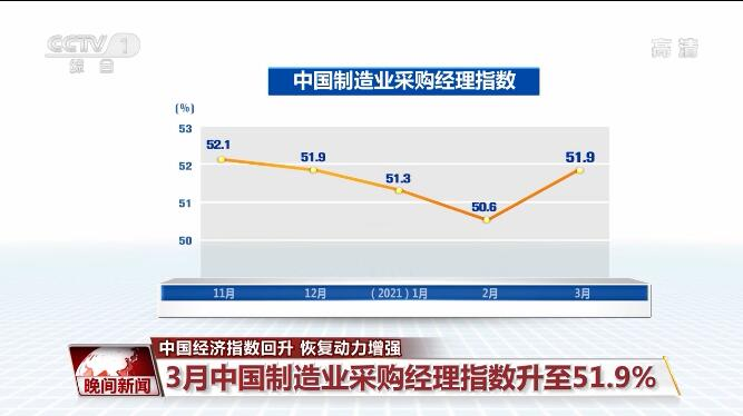 中国经济指数回升 产业链联动回升