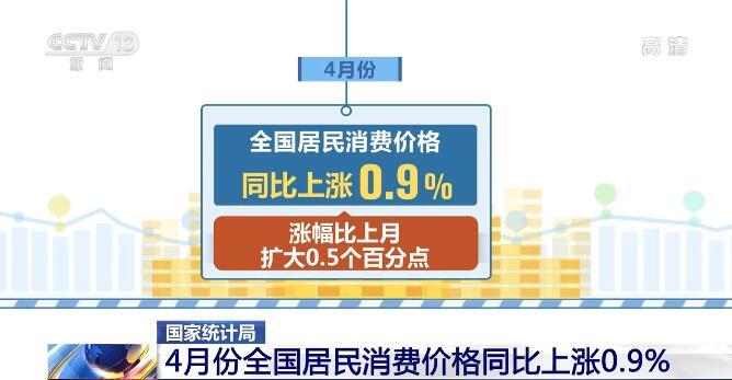 4月份CPI等数据公布 国内消费需求稳定恢复
