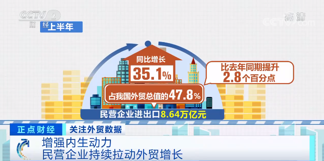 紧盯全球贸易格局变化 民营企业持续拉动外贸增长