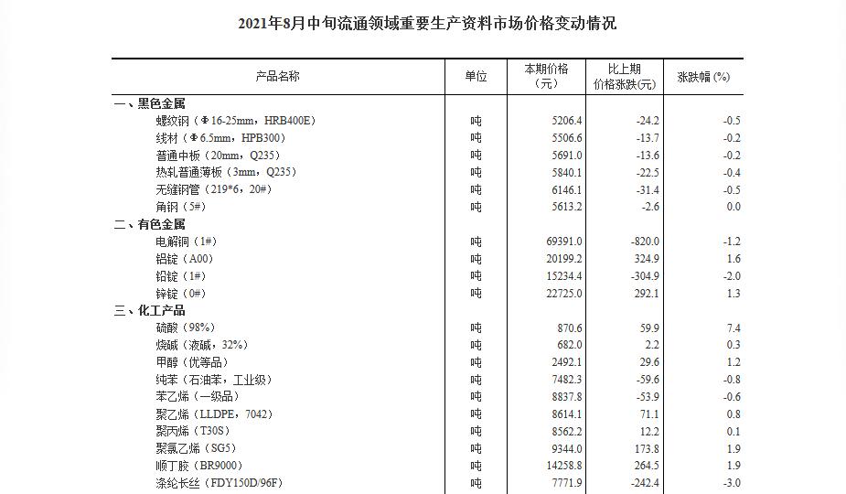 国家统计局:29种流通领域重要生产资料价格上涨 15种下降