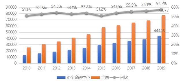 """020年中国金融中心指数排名:沪京深锁定前三"""""""